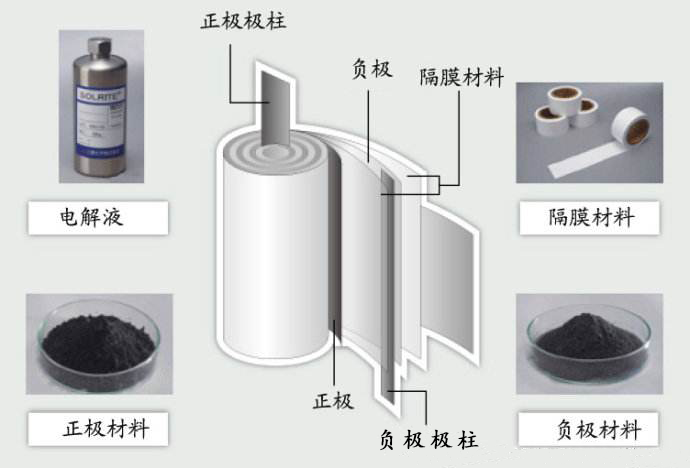 锂电池材料水分测试分析的建议